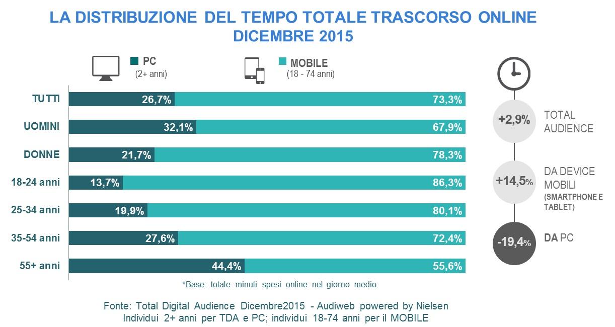 tempo_speso_audience_online2